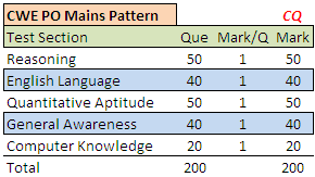 IBPS CWE PO 2015 Exam Pattern for Mains