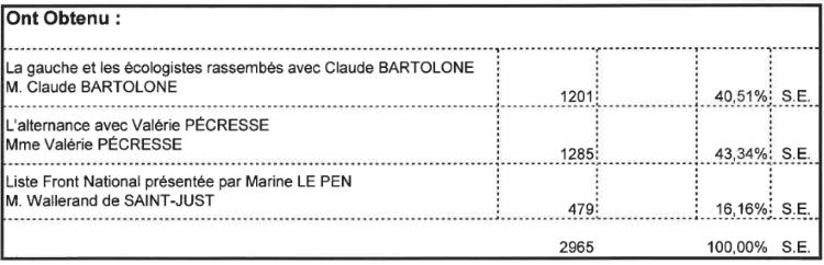 Résultats du second tour des élections régionales au Bourget