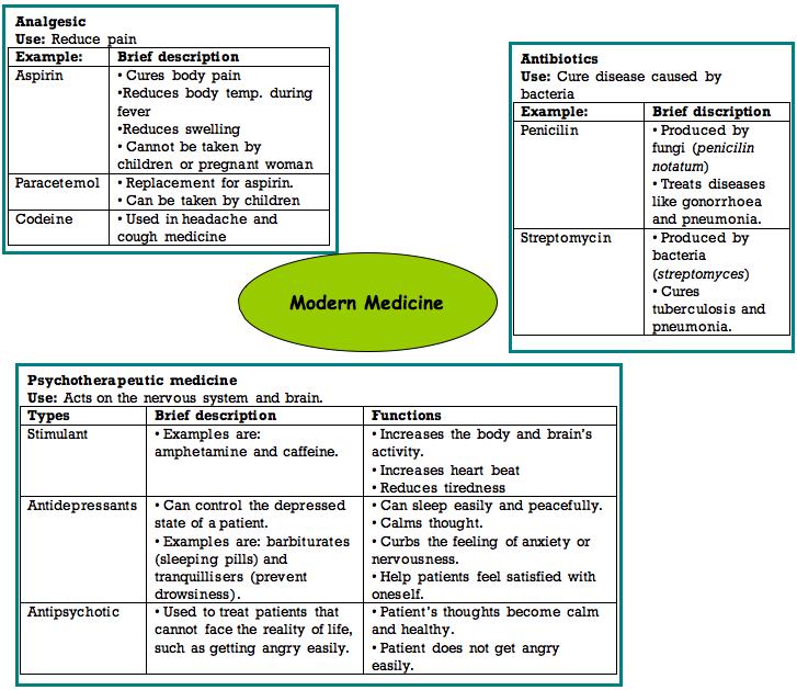 Chemistry Assignment Medicine
