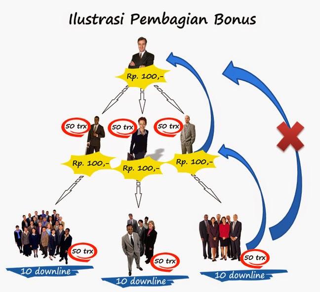 Sistem Bonus JAVA PULSA