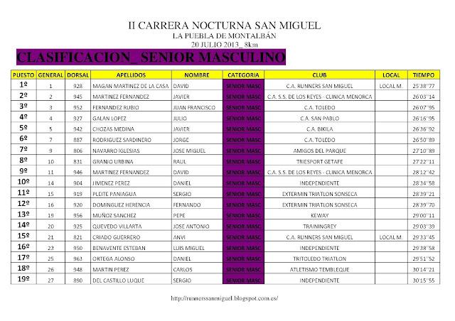CLASIFICACION CARRERA NOCTURNA SAN MIGUEL - LA PUEBLA DE MONTALBAN -
