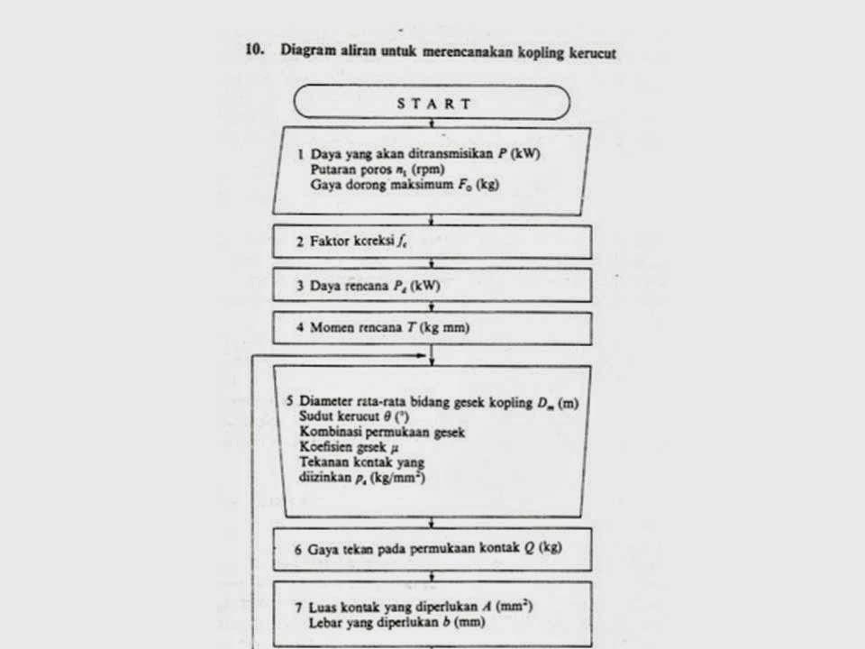 Kuliah elemen mesin kopling tak tetap design manufacture diagram alur cara kerja kopling kerucut ccuart Gallery
