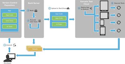 setup cloud server at home