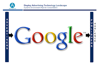 Display Advertising Landscape - Google