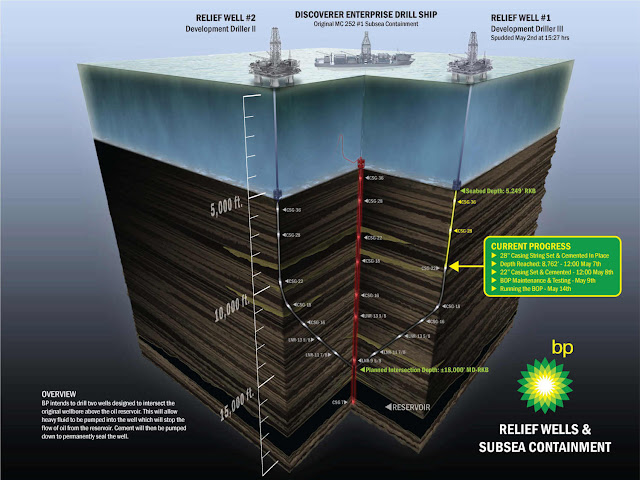 BP Relief Well Diagram