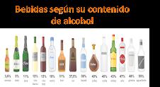 Grado alcohólico de las bebidas