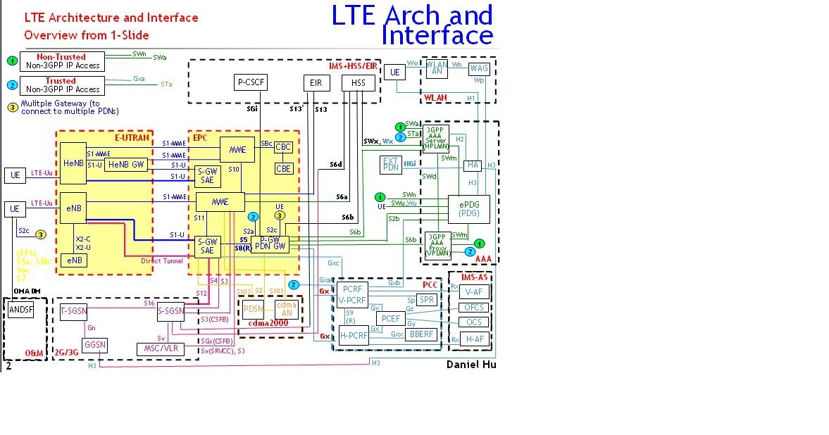 Welcome to daniel 39 s blogger in google lte network for Architecture lte
