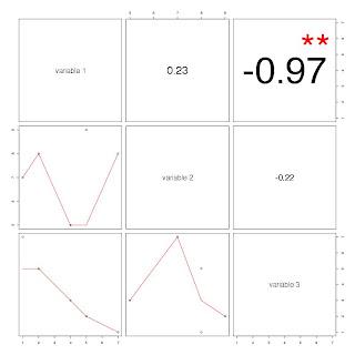Représenter visuellement une matrice de corrélation