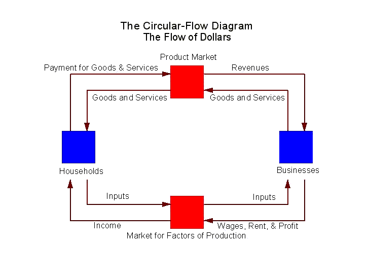 brooks wilson    s economics blog  the circular flow diagram and home    the circular flow diagram and home finance