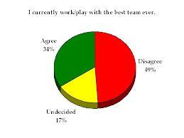 Work/play on best team ever
