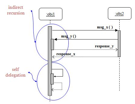Uml interaction diagrams with example code 2 learn code 2 learn ccuart Gallery