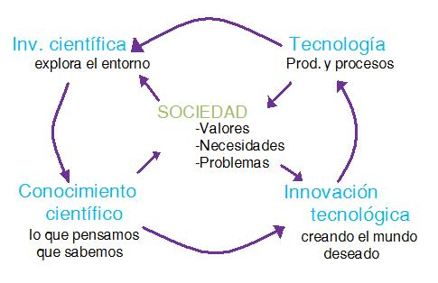 la sociedad y desarrollo: