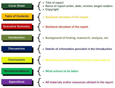 Parts of a Business Report