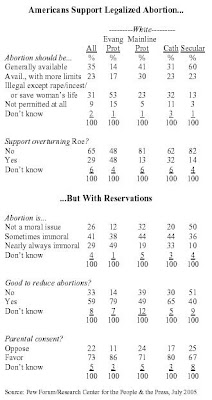 Pew Forum: Abortion Seen as Most Important Issue for Supreme Court