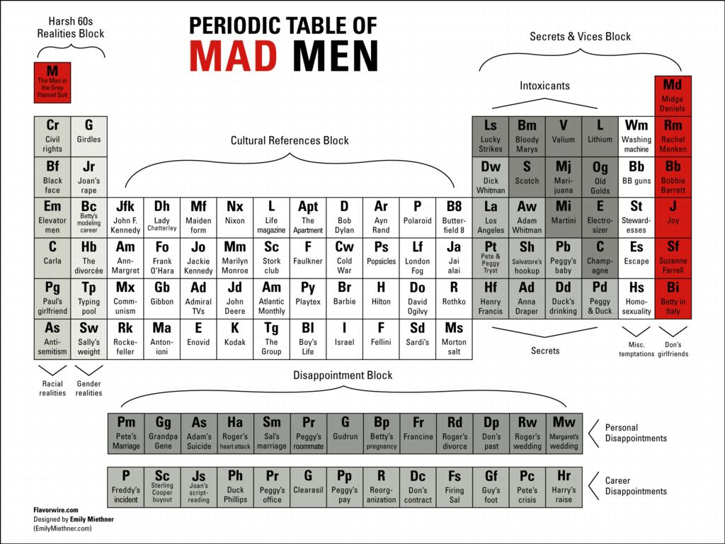 Words you can make using the periodic table gallery periodic words spelled with the periodic table gallery periodic table images periodic table of meat image collections gamestrikefo Images