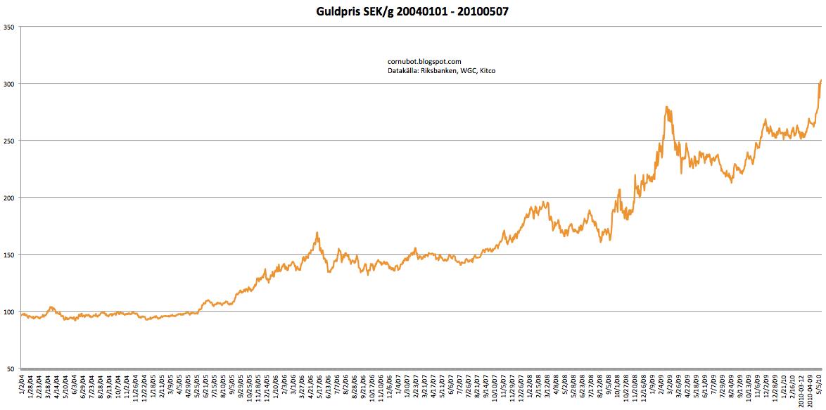 guldpris gram