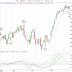 TA: Index - sälj i OMXS30, S&P-500, köp HSI