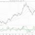 Valutor: Sälj euro, köp dollar