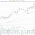 Elpriset och teknisk analys Fortum
