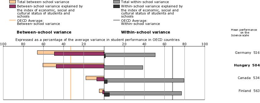 PISA variation of student performance statistics