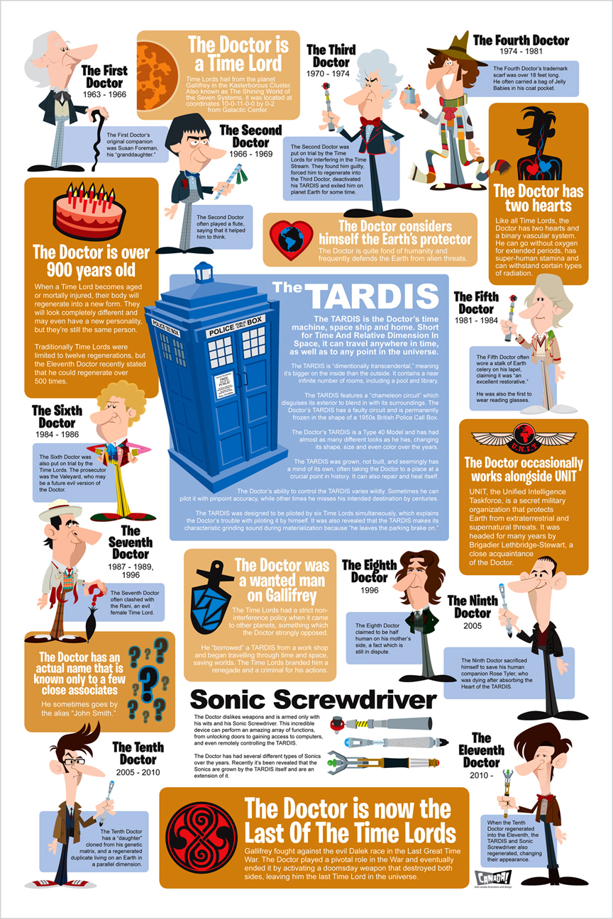 Infographics of Doctor Who