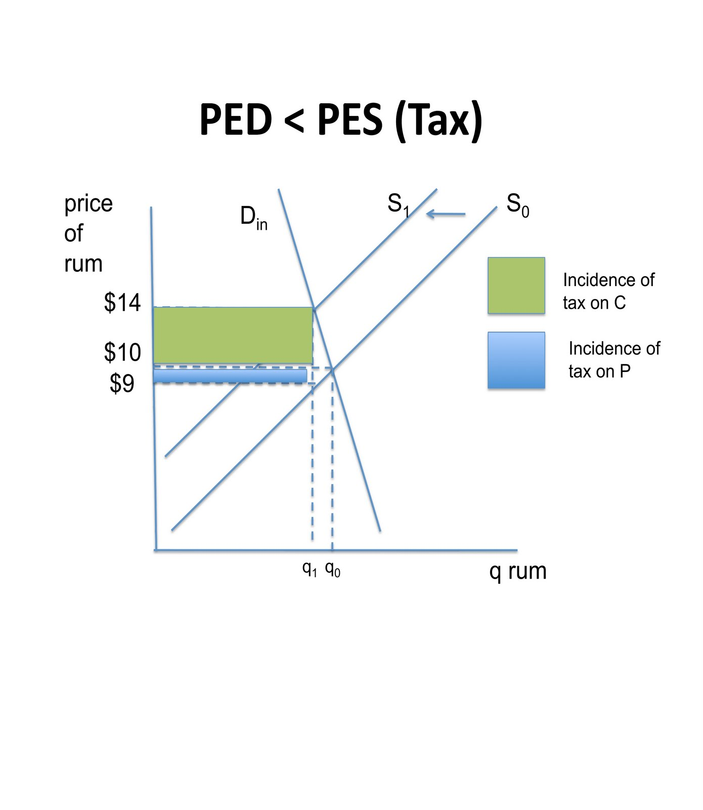 tax economics A progressive tax takes a higher percentage of tax from people with higher incomes it means that the more a person earns, the higher his average rate of tax will be in this case, the person earning £10,000 is paying 20% of their income in tax (total tax of £2,000) the person earning £20,000 is.