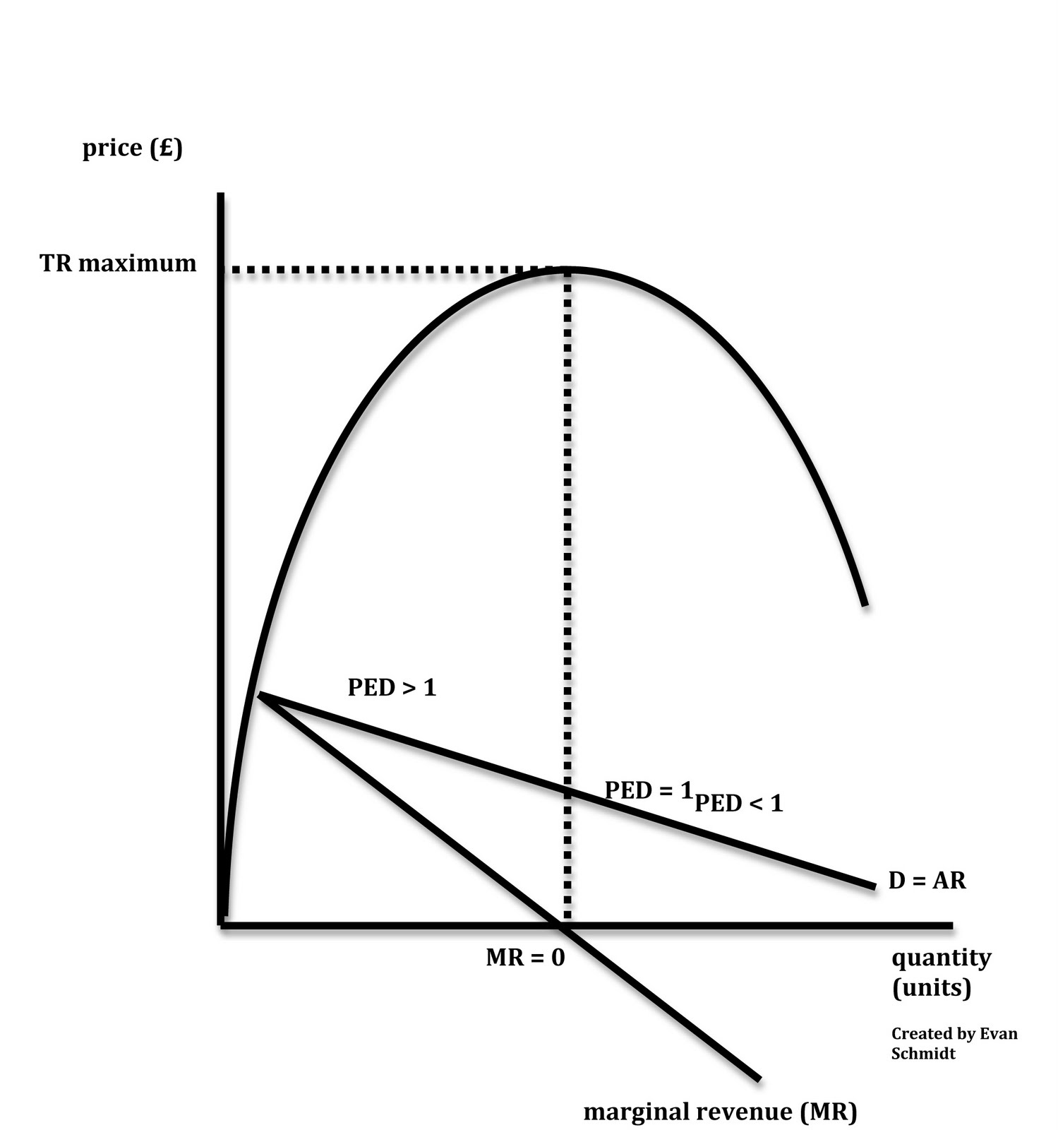 Profit Maximization Graph