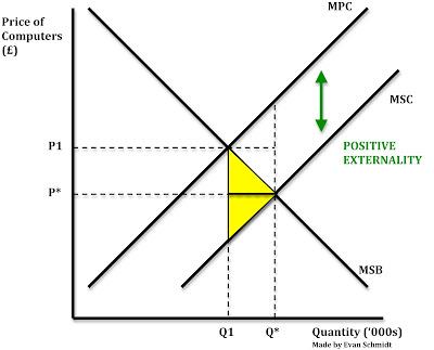 Schmidtomics An Economics Blog Positive Externalities Of Production