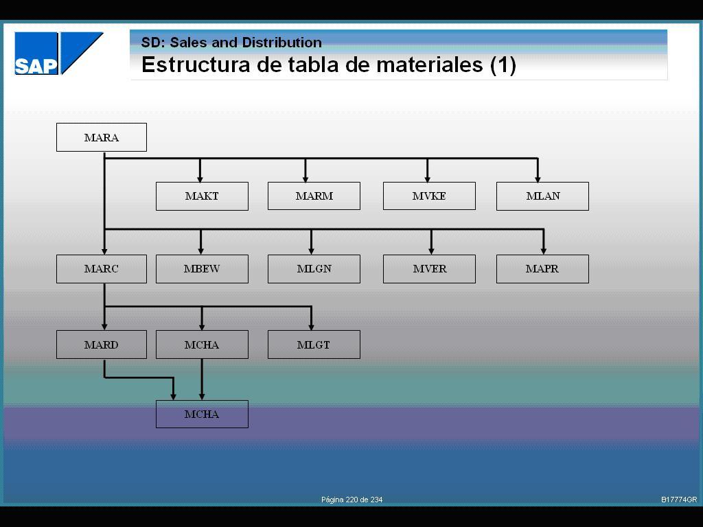 De lo que me he enterado...: SAP MAESTRO DE MATERIALES ...