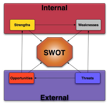 swot analysis for debt collection Principles and methods of collections  and the longer the debt has been owed, the less likely you are to be paid  principles of collection.