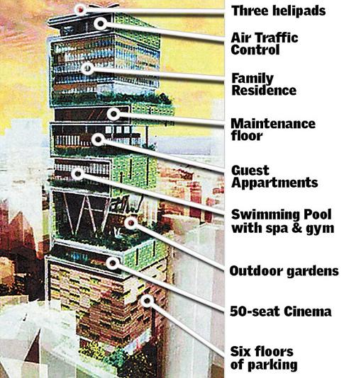 Mukesh Ambani pria Terkaya di negara India - kontruksi Antilia, dibangun oleh Mukesh Ambani, memiliki 27 lantai di  Mumbai, India