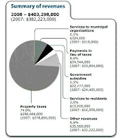Gatineau Budget Revenues