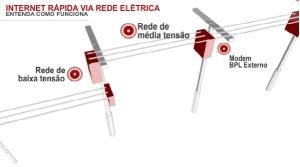 Internet Rápida via Rede Elétrica