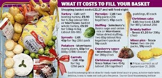 Good Housekeeping Christmas Dinner Shopping List