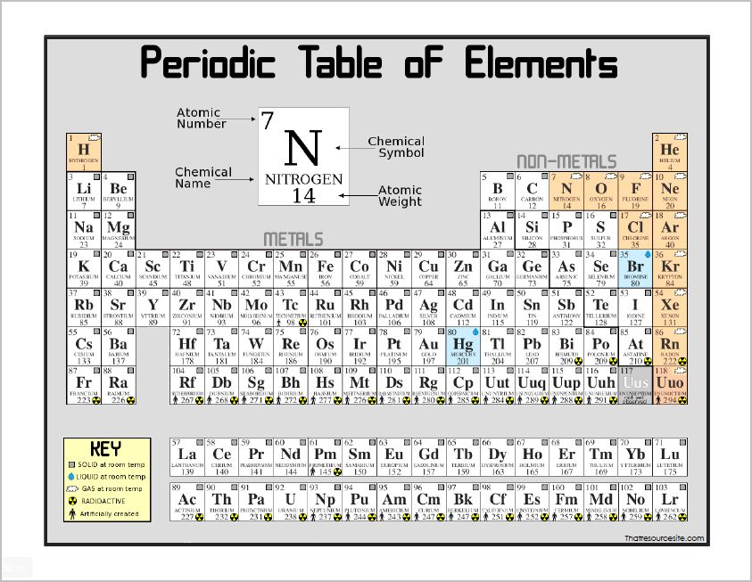 Printable Periodic Table Of Elements With Everything Labeled