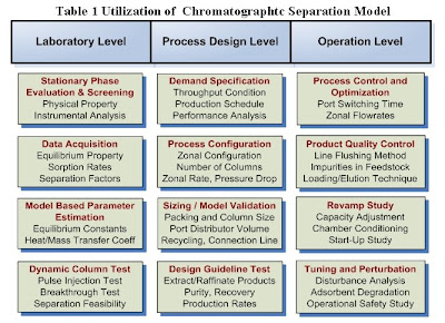 Chemical engineering simulation for Table 7 1 design parameters
