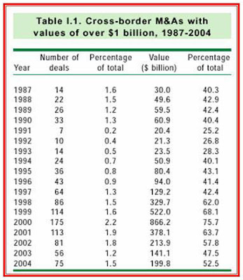 cross-border mergers and acquisitions with values over 1 billion dollars between 1984-2004