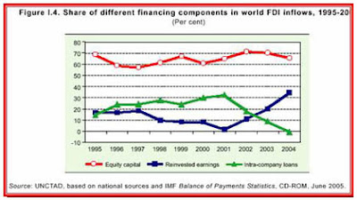 Components Share of FDI Flows