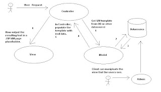 Model View Squared Control Flow diagram