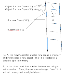 using setter changes value in memory location