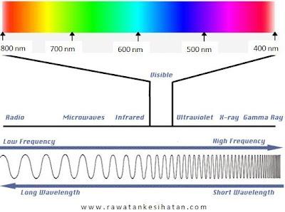 Gambaran dan kedudukan vibration