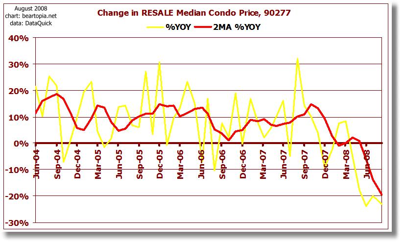 [90277-median-condo-change.png]
