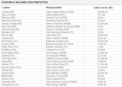 Lista de Salarios/Prefeituras