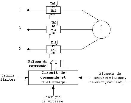 Gradateur angle de phase
