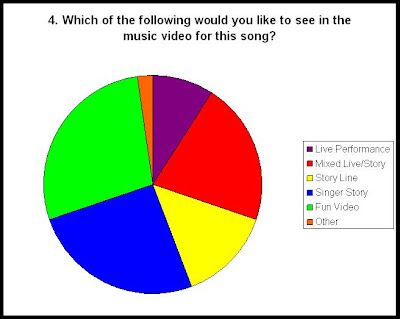 target market chart. in a pie chart below: