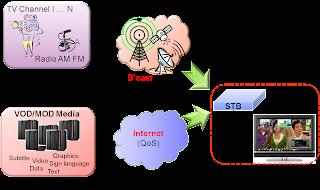 顯示多個混合式多頻道訊號服務與Internet數種內容之整合視訊內容運作方案