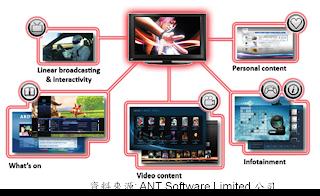 圖2 描述混合式電視機須整合各種資訊的示意圖