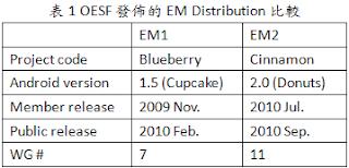 OESF發佈的EM Distribution規格比較表