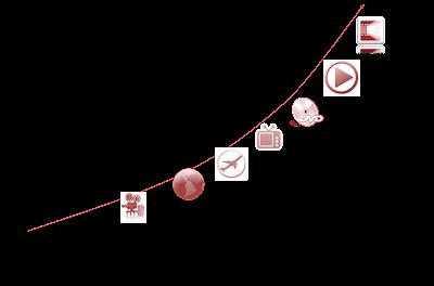 數種數位化格式與撥放器設備每年蓬勃生產的影片和電視產品