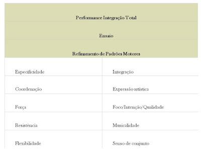 [Performance+Integração+Total+na+Dança.jpg]